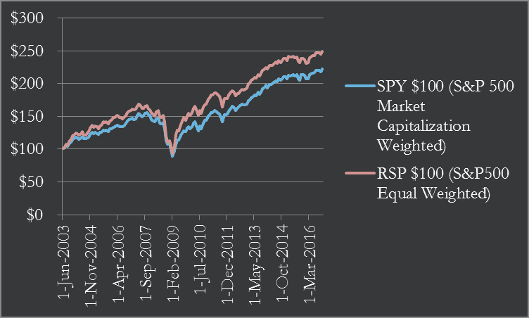 SPY RSP Equal Weight vs. Market Capitalization Weight