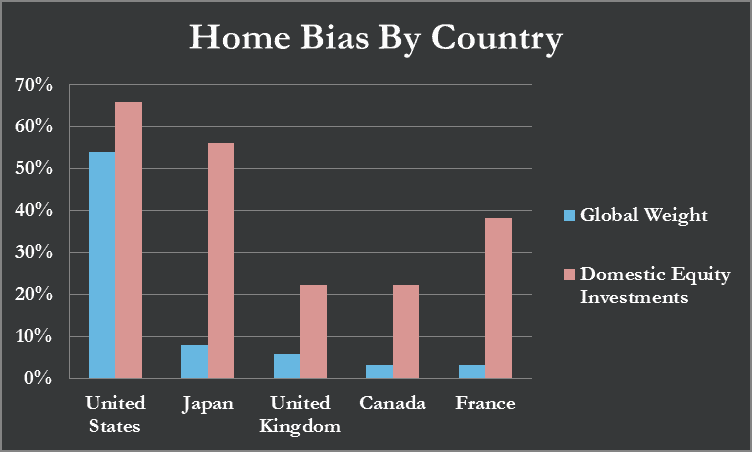 Home Bias By Country