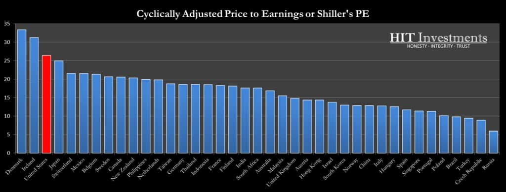 33 Countries Ranked by Shiller's PE Price to Earnings Ratio Valuation