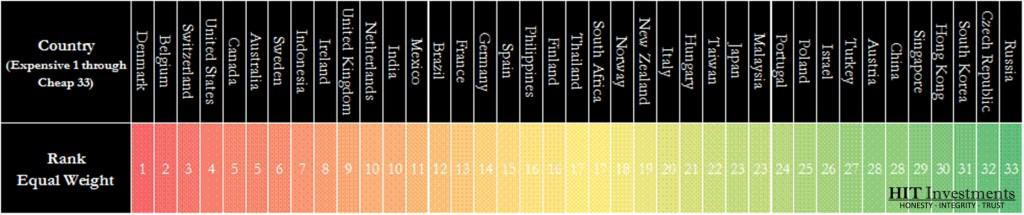 33 Countries Ranked by Value