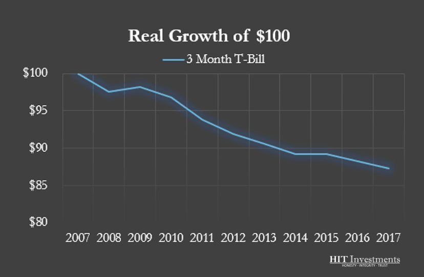 Real Growth of $100 Invested In Treasury Bills From 2007-2017