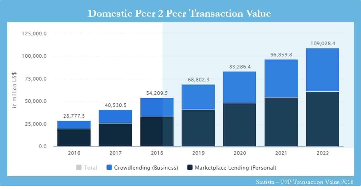 peer to peer value chart
