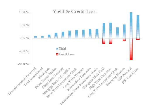 Bonds Ranked by Yield and Credit Loss